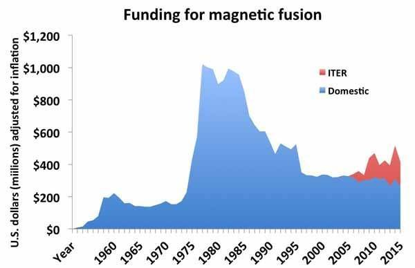 Funding for magnetic fusion research over the years