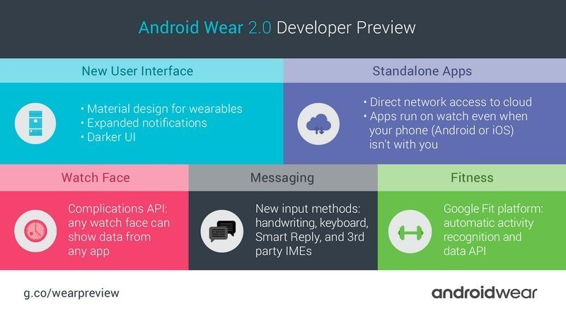 Android Wear 2-0-Dev-Preview-Infografic