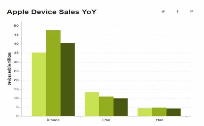 Apple Device Sales YOY